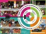 Guyana Lesley Abroad Service Semester Poster